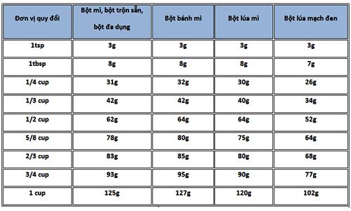 cách quy đổi đơn vị 2 cách quy đổi đơn vị Cách quy đổi đơn vị trong làm bánh cach quy doi don vi 2
