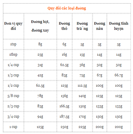 cách quy đổi đơn vị 88 cách quy đổi đơn vị Cách quy đổi đơn vị trong làm bánh cach quy doi don vi 88