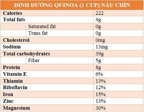 hạt diêm mạch quinoa hạt diêm mạch Tìm hiểu về lợi ích của loại hạt siêu thực phẩm – Hạt diêm mạch Quinoa THANH PHAN QUINOA